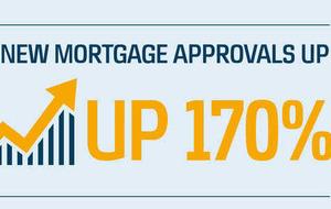 Danske Bank profits increase as mortgage approvals soar
