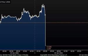 EU vote: Brexit referendum results pummel the pound