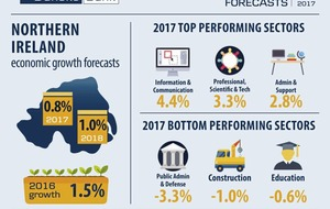 Danske Bank report predicts slower growth for 2017