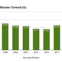 Election turnout highest since devolution