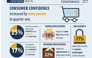 Consumer confidence bounces back at the start of 2017 says Danske Bank index