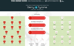 Ulster SFC: Derry v Tyrone match stats