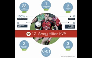 Analysis: Down's Shay Millar sets the pace with energetic display