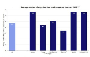 Teachers missing average of almost 10 days a year due to illness