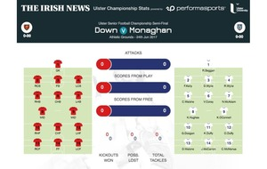 GAA: Ulster SFC: Down v Monaghan: match stats