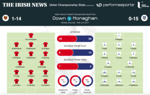 Ulster SFC: Full Match Stats: Down 1-14 Monaghan 0-15