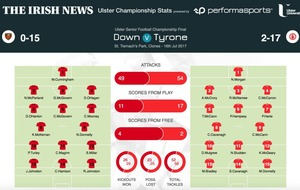Full-time and Half-time stats from Ulster SFC final: Down 0-15 Tyrone 2-17