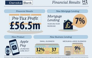 Danske posts £56.6m first half profits as lending jumps by 8 per cent