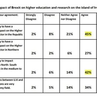 North's universities will be impacted negatively by Brexit, say academics