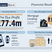 Danske Bank profits down to £77.4m in first nine months of year