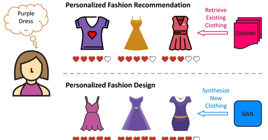 Scientists develop AI system that can 'design clothes' - The