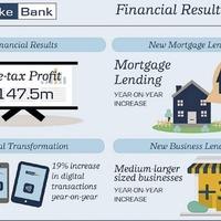 Danske Bank's profits rise on back of surge in mortgage lending