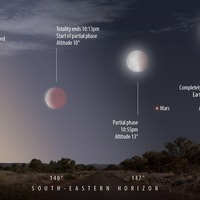 'Blood moon' on its way – with God of War in tow