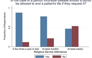 Particular religious beliefs influence people's attitudes to euthanasia, study finds