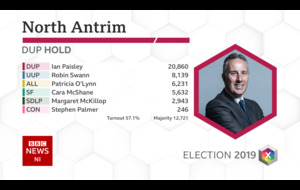 North Antrim: Ian Paisley safely returned but with reduced majority