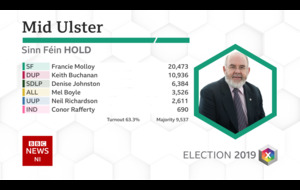 Mid Ulster: Comfortable win for Sinn Féin's Francie Molloy
