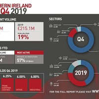 'Outstanding' final quarter for north's commercial property market