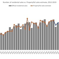New tool developed to track future home sales and property prices