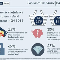 Consumer confidence 'in the doldrums' says Danske Bank barometer