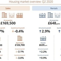 Survey shows decline in house price growth and property prices