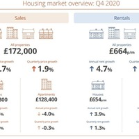'7,350 agreed properties sales in north at end of year' says PropertyPal survey