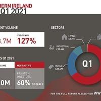 "Northern Ireland investment market ""rebounding"" according to new bulletin"